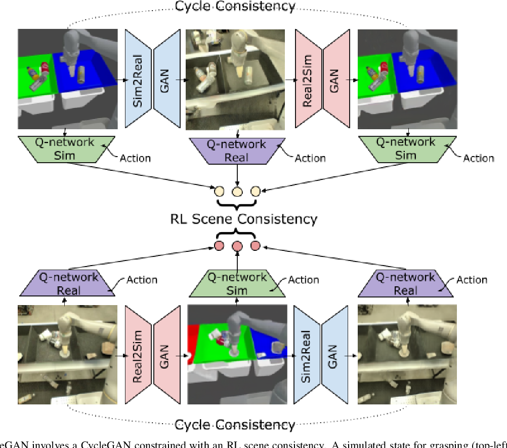 Figure 2 for RL-CycleGAN: Reinforcement Learning Aware Simulation-To-Real