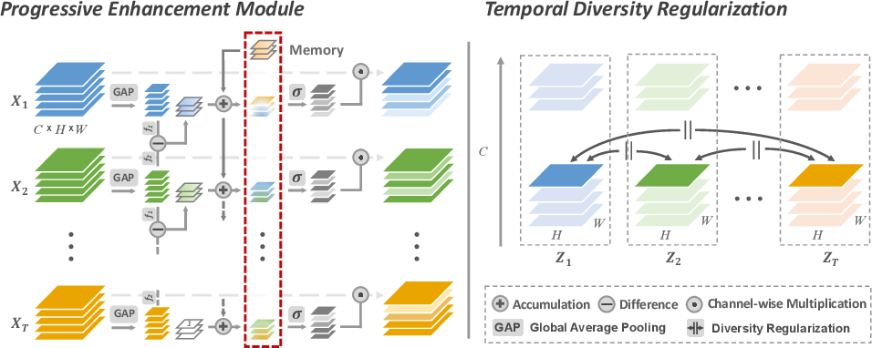 Figure 1 for Temporal Distinct Representation Learning for Action Recognition