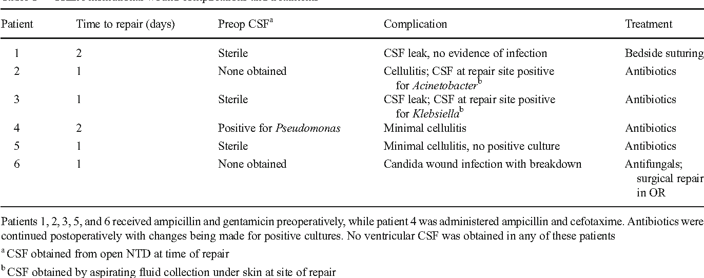 Table 1 from Infection rate correlated with time to repair