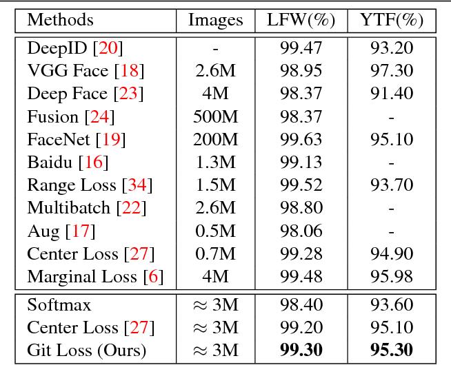 PDF] Git Loss for Deep Face Recognition - Semantic Scholar