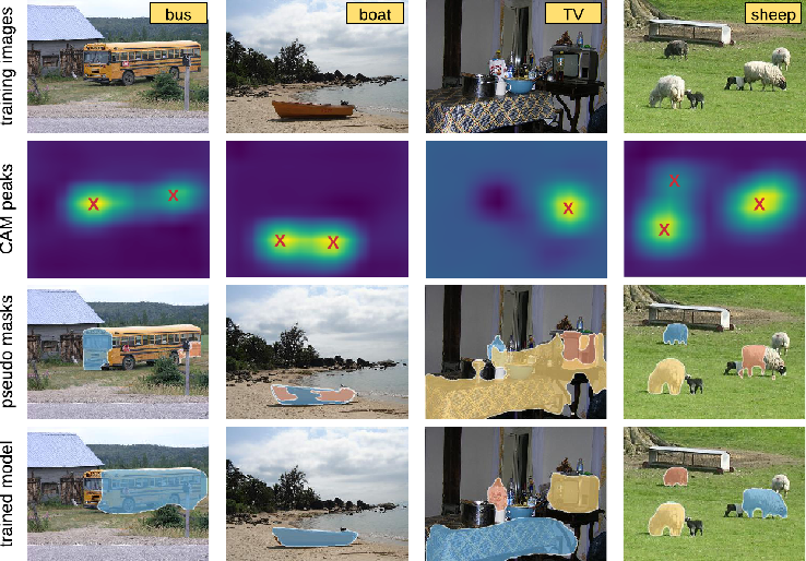 Figure 1 for Where are the Masks: Instance Segmentation with Image-level Supervision