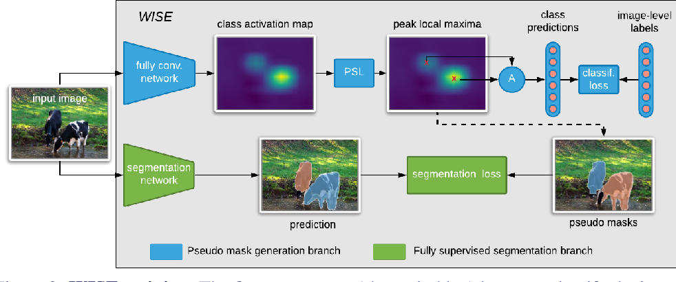 Figure 3 for Where are the Masks: Instance Segmentation with Image-level Supervision