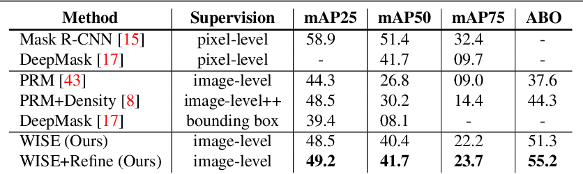 Figure 2 for Where are the Masks: Instance Segmentation with Image-level Supervision