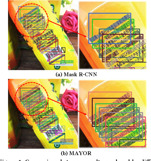 Figure 1 for Mask is All You Need: Rethinking Mask R-CNN for Dense and Arbitrary-Shaped Scene Text Detection