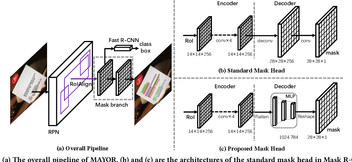 Figure 3 for Mask is All You Need: Rethinking Mask R-CNN for Dense and Arbitrary-Shaped Scene Text Detection