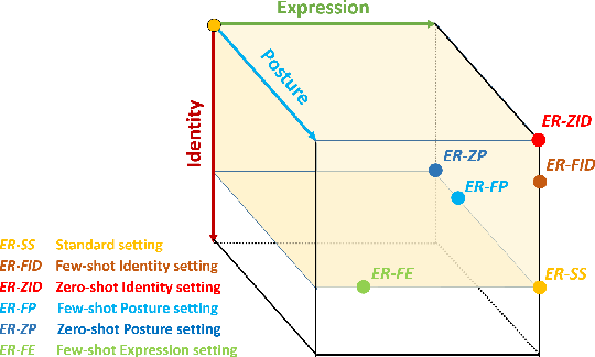 Figure 3 for Learning to Augment Expressions for Few-shot Fine-grained Facial Expression Recognition
