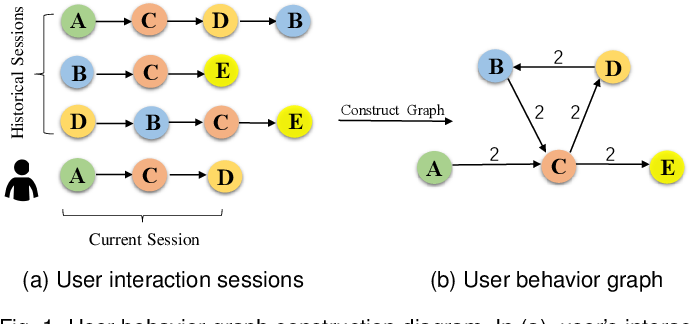 Figure 1 for Personalizing Graph Neural Networks with Attention Mechanism for Session-based Recommendation