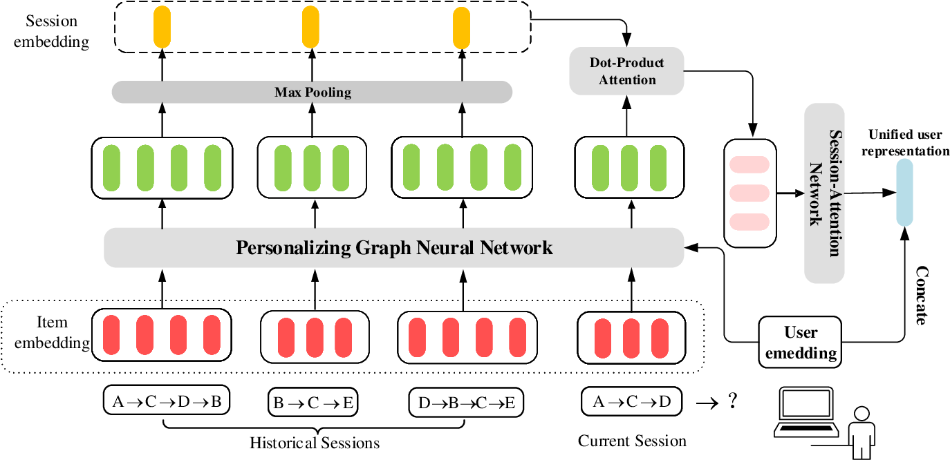 Figure 3 for Personalizing Graph Neural Networks with Attention Mechanism for Session-based Recommendation