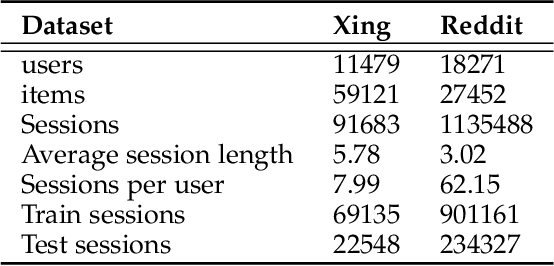 Figure 4 for Personalizing Graph Neural Networks with Attention Mechanism for Session-based Recommendation