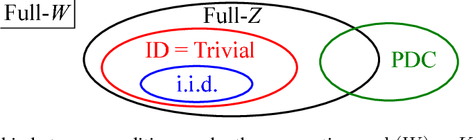Figure 3 for Solving Non-identifiable Latent Feature Models