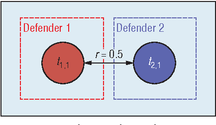 Figure 3 for Multidefender Security Games