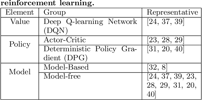 Figure 2 for Deep Reinforcement Learning for Personalized Search Story Recommendation