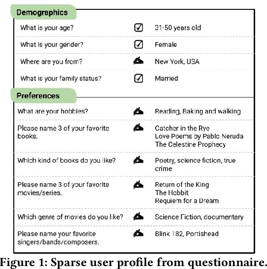 Figure 1 for Personalized Entity Search by Sparse and Scrutable User Profiles