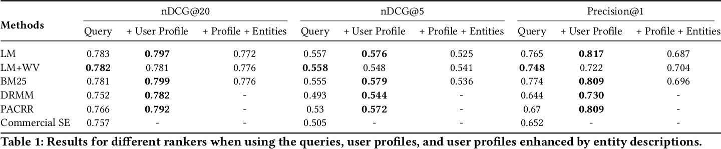 Figure 2 for Personalized Entity Search by Sparse and Scrutable User Profiles