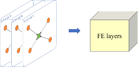 Figure 3 for S-AT GCN: Spatial-Attention Graph Convolution Network based Feature Enhancement for 3D Object Detection