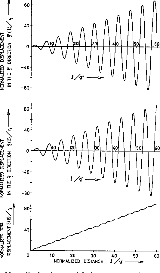 Fig. 7. Normalized trajectory of the beam center in the circulatory bent section for the divergent case of 9 = I Ai and 9 IA1 + A21, where A1/9 = 10, A2 /9 = -1.10, r/r2 = 3, and Ao 2 R/(g2 r2 ) = 0.025 are assumed with the input conditions