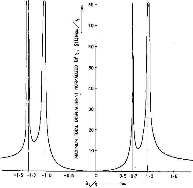 Fig. 9. Maximum total displacement of the beam center normalized by r, for light beams in the straight section with the matched input conditions of Eq. (28).