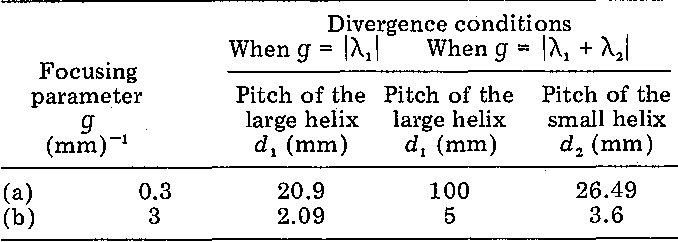 Table I. Numerical Examples of the Pitches d, and d, Satisfying the Divergent Condition