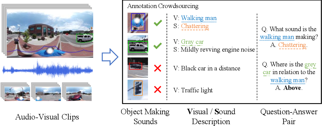 Figure 2 for Pano-AVQA: Grounded Audio-Visual Question Answering on 360$^\circ$ Videos
