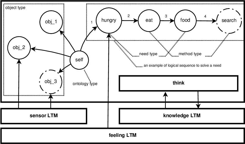 Figure 4 for ConsciousControlFlow(CCF): A Demonstration for conscious Artificial Intelligence