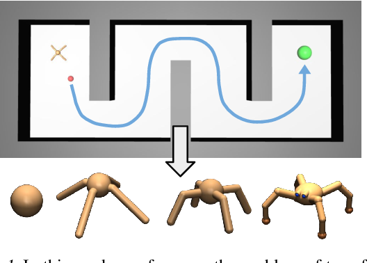 Figure 1 for Hierarchically Decoupled Imitation for Morphological Transfer