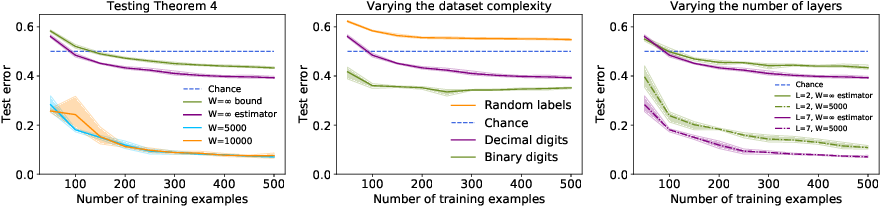Figure 3 for Computing the Information Content of Trained Neural Networks