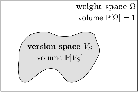 Figure 1 for Computing the Information Content of Trained Neural Networks