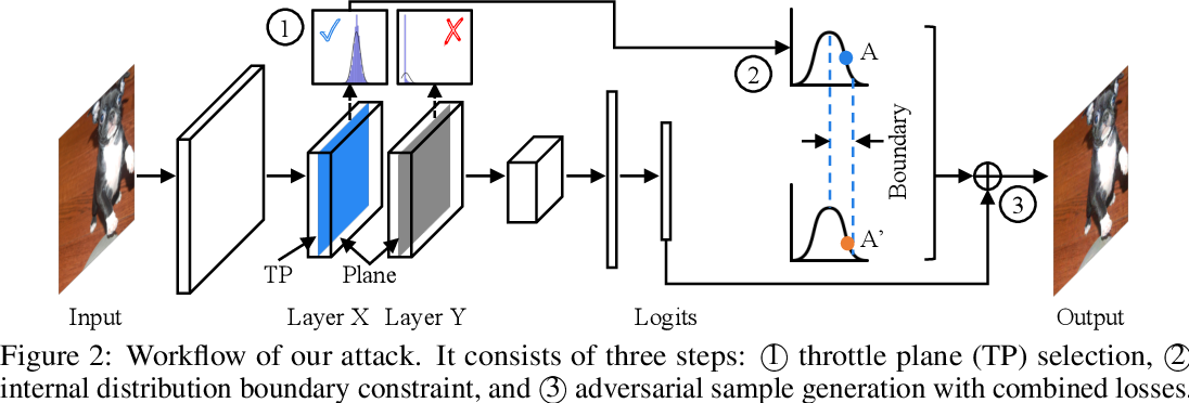 Figure 3 for D-square-B: Deep Distribution Bound for Natural-looking Adversarial Attack