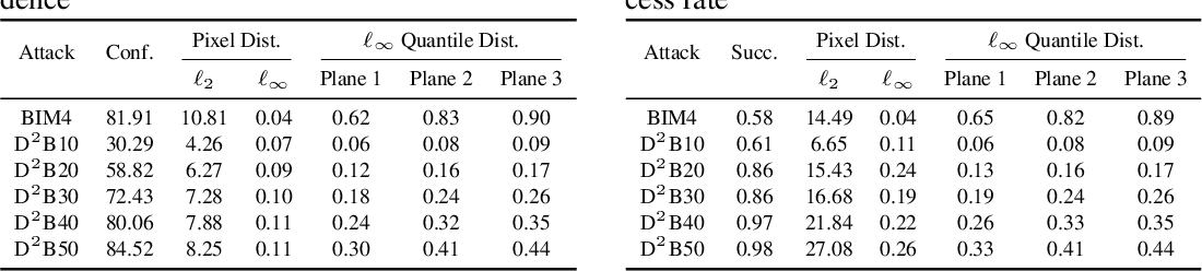 Figure 2 for D-square-B: Deep Distribution Bound for Natural-looking Adversarial Attack