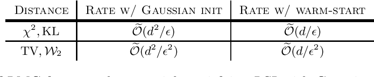 Figure 1 for A Brief Note on the Convergence of Langevin Monte Carlo in Chi-Square Divergence