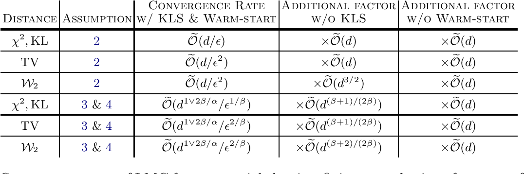 Figure 3 for A Brief Note on the Convergence of Langevin Monte Carlo in Chi-Square Divergence