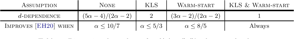 Figure 4 for A Brief Note on the Convergence of Langevin Monte Carlo in Chi-Square Divergence