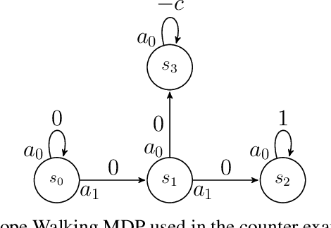Figure 1 for Multiple-Step Greedy Policies in Online and Approximate Reinforcement Learning