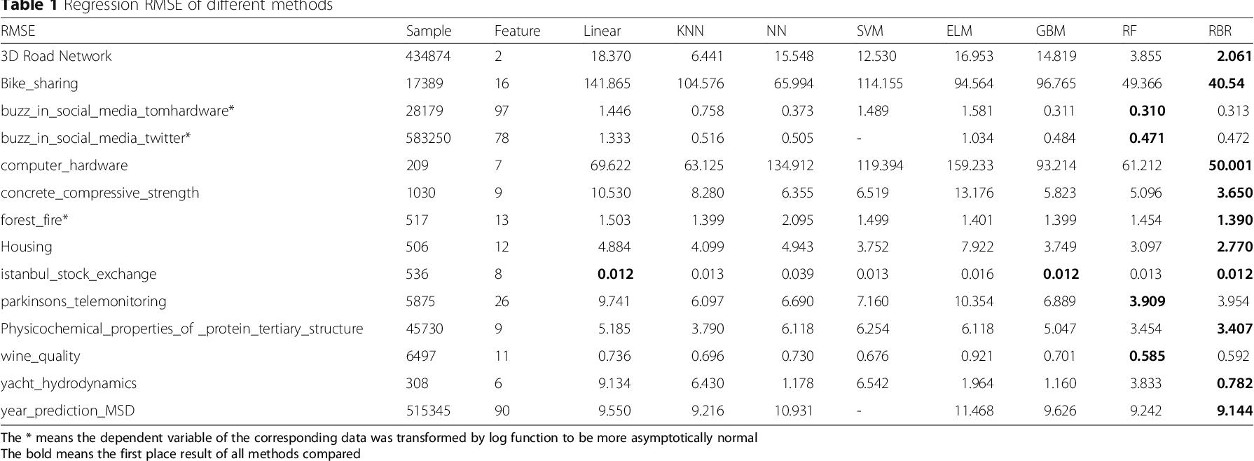 Figure 2 for Random Bits Regression: a Strong General Predictor for Big Data