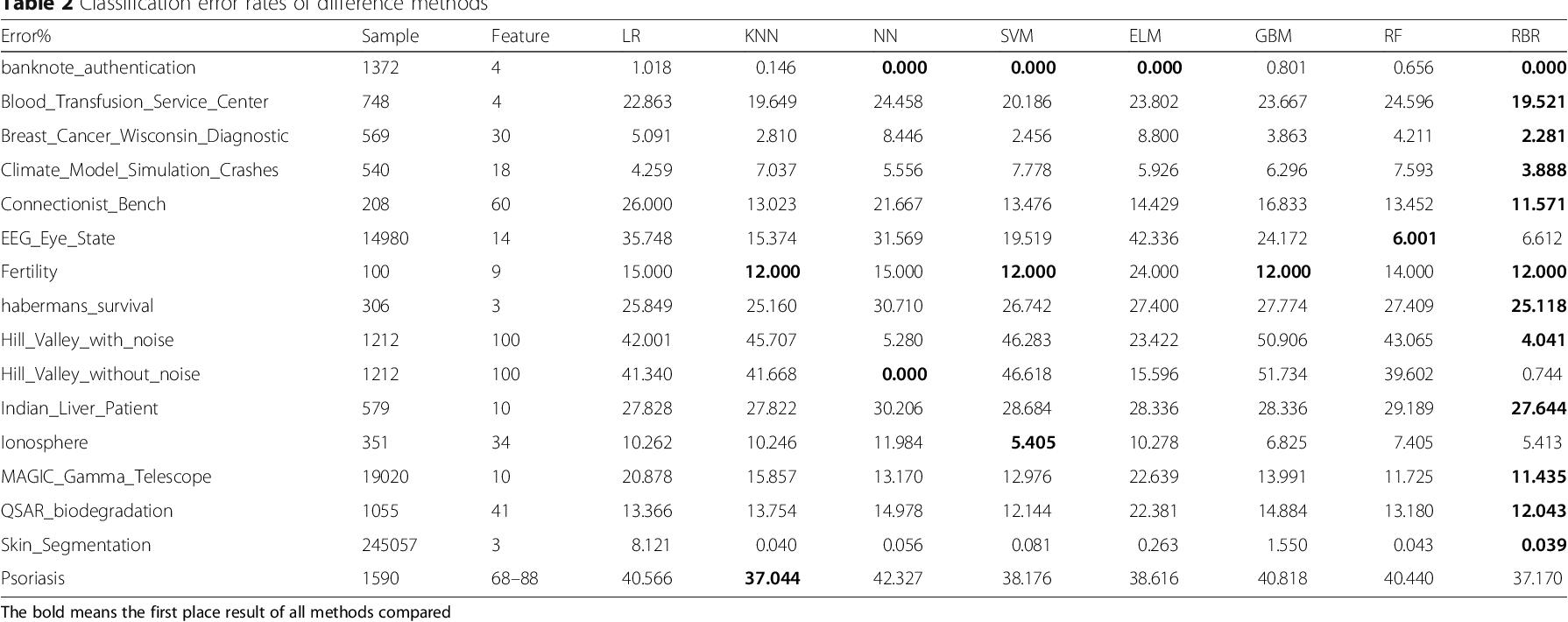 Figure 3 for Random Bits Regression: a Strong General Predictor for Big Data