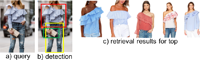 Figure 1 for Searching for Apparel Products from Images in the Wild