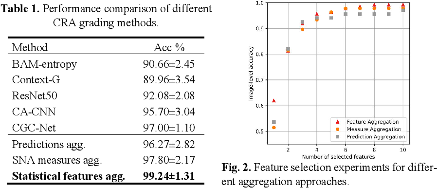 Figure 2 for Cells are Actors: Social Network Analysis with Classical ML for SOTA Histology Image Classification