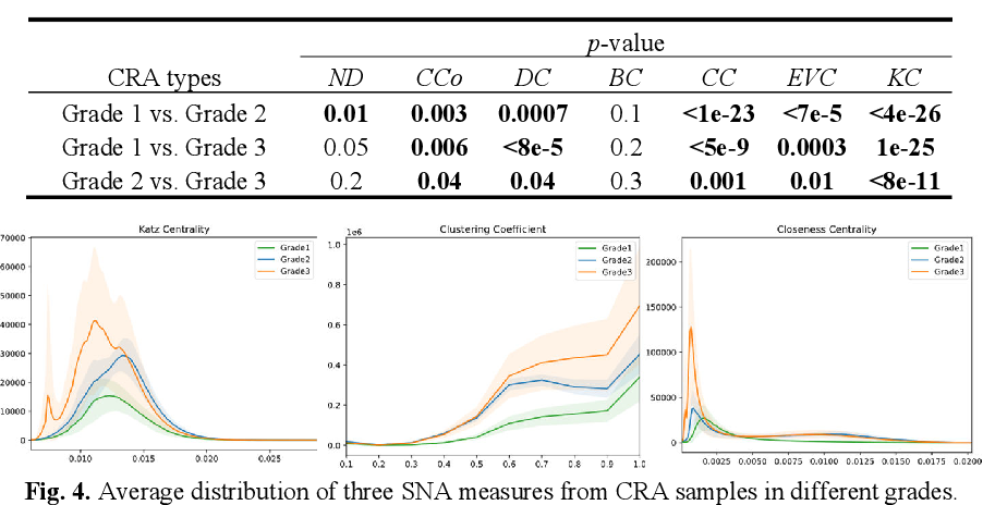 Figure 4 for Cells are Actors: Social Network Analysis with Classical ML for SOTA Histology Image Classification