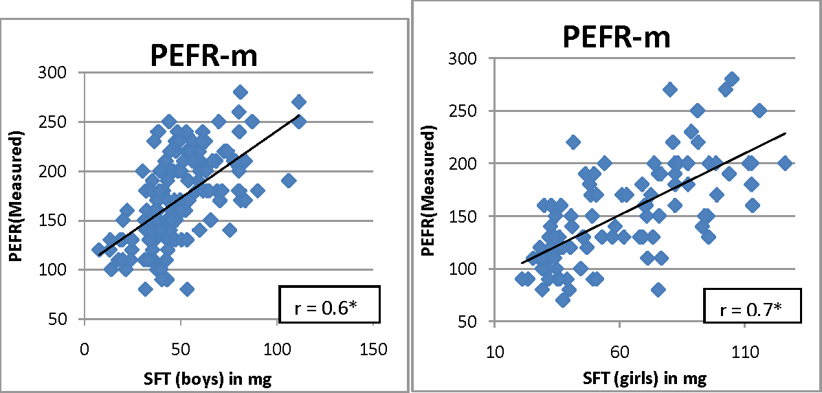 pefr measurement