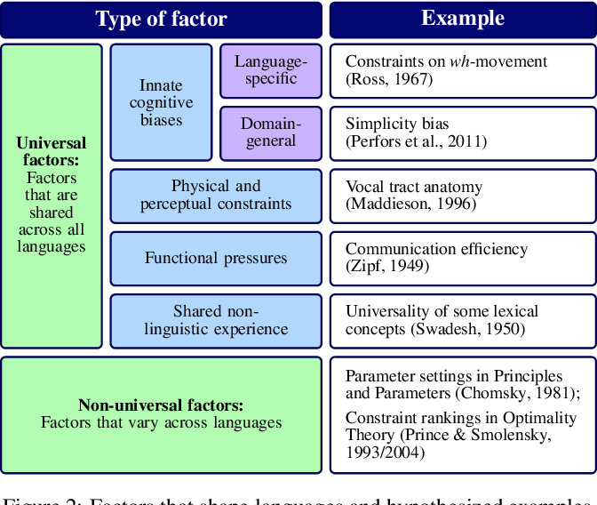 Figure 2 for Universal linguistic inductive biases via meta-learning