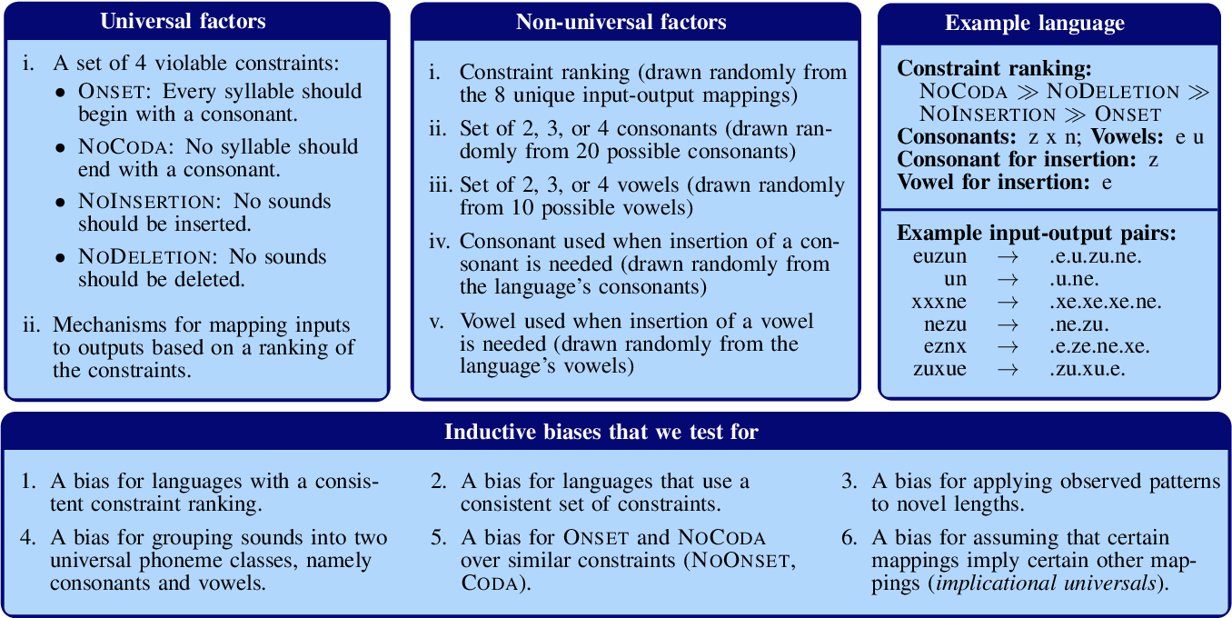 Figure 3 for Universal linguistic inductive biases via meta-learning