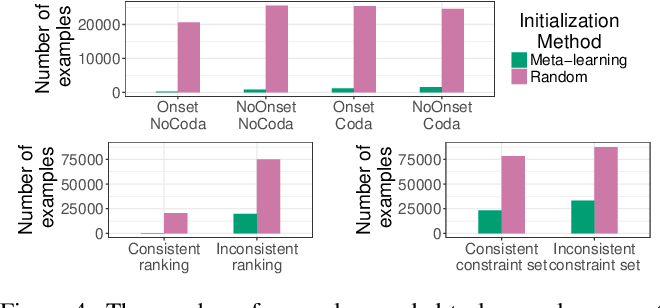 Figure 4 for Universal linguistic inductive biases via meta-learning