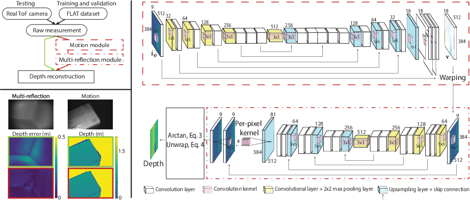 Figure 1 for Tackling 3D ToF Artifacts Through Learning and the FLAT Dataset