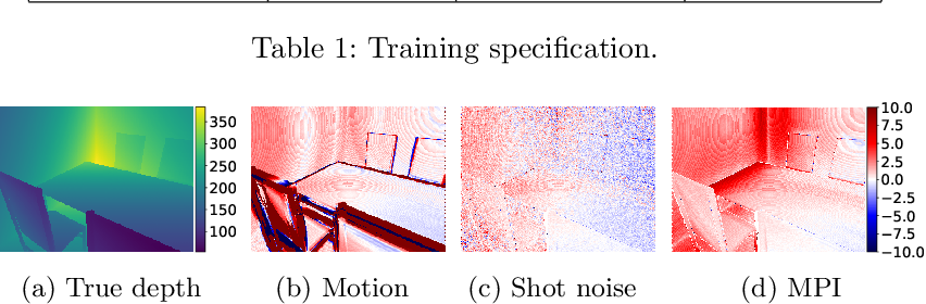 Figure 4 for Tackling 3D ToF Artifacts Through Learning and the FLAT Dataset