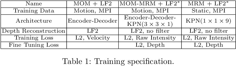 Figure 2 for Tackling 3D ToF Artifacts Through Learning and the FLAT Dataset