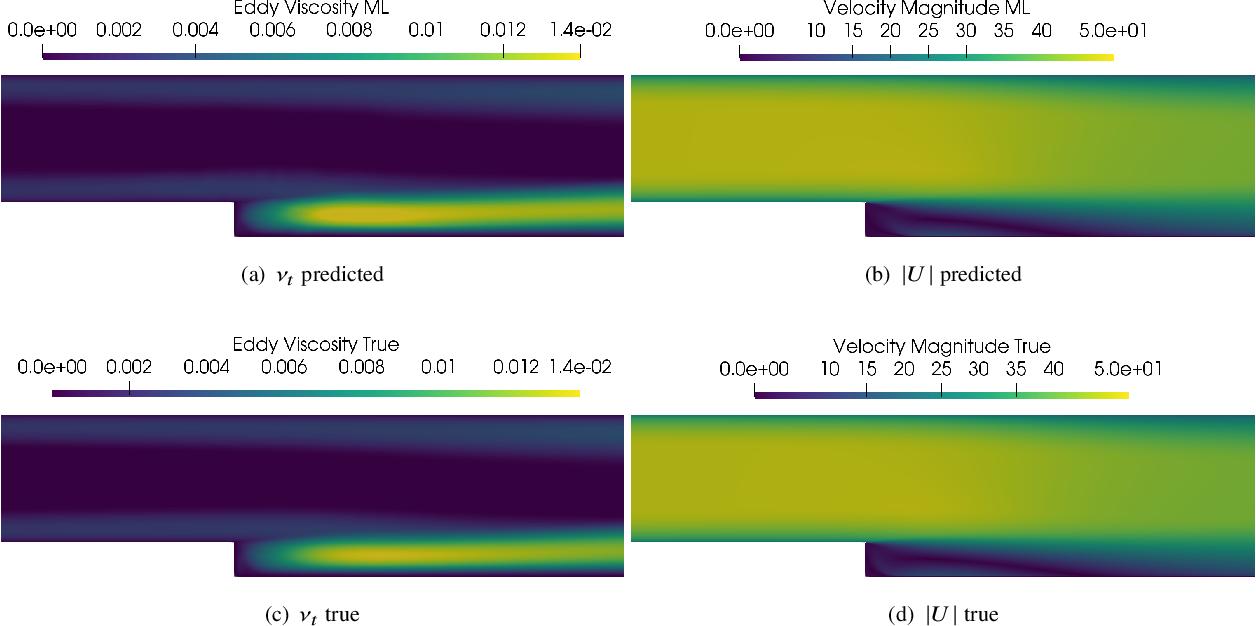 Figure 1 for Deploying deep learning in OpenFOAM with TensorFlow