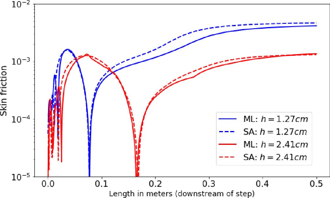 Figure 2 for Deploying deep learning in OpenFOAM with TensorFlow