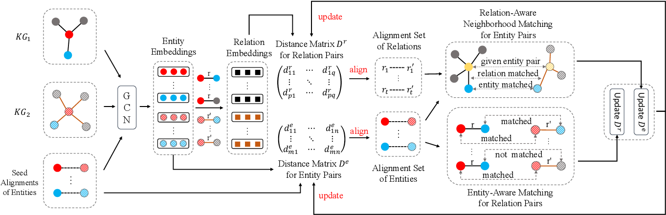 Figure 3 for Relation-Aware Neighborhood Matching Model for Entity Alignment