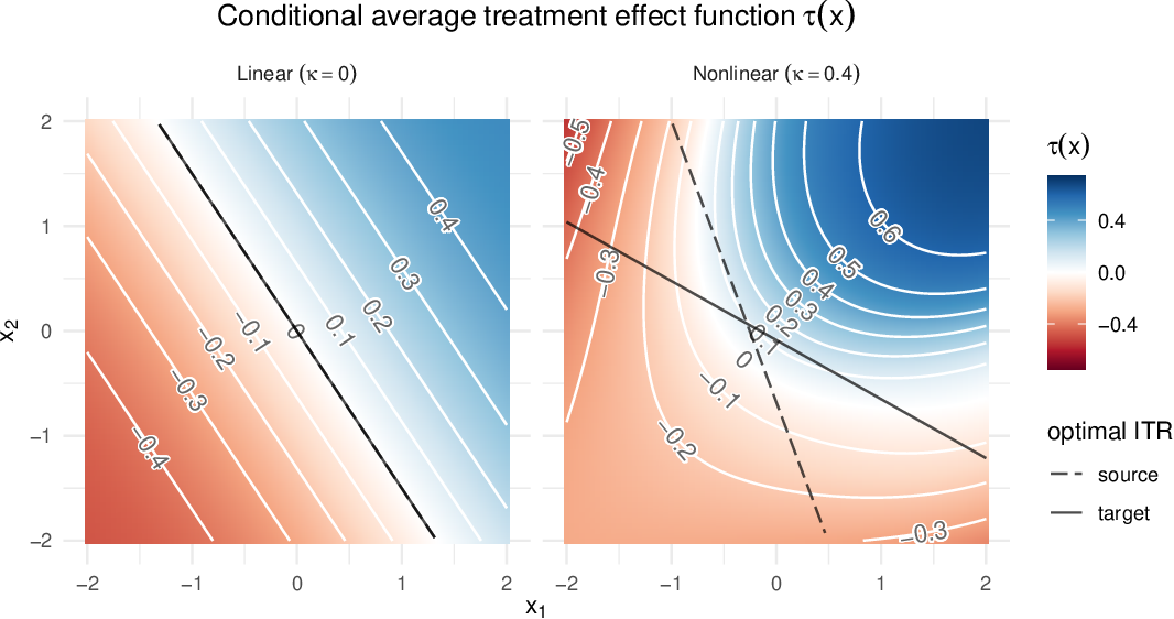 Figure 1 for Robust Sample Weighting to Facilitate Individualized Treatment Rule Learning for a Target Population