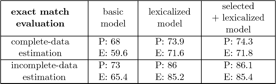 Figure 2 for Lexicalized Stochastic Modeling of Constraint-Based Grammars using Log-Linear Measures and EM Training